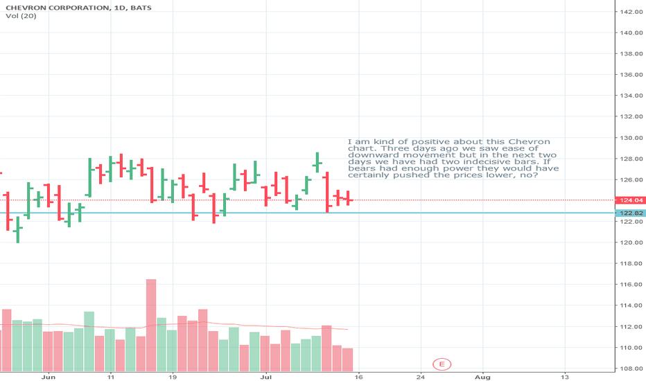 CVX: Chevron Positive Chart