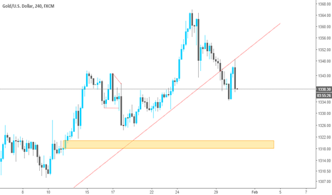 XAUUSD: Potential Short on Gold