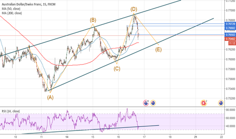 AUDCHF: so very strong trend with wave