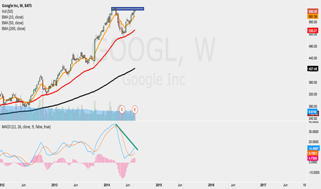 GOOGL: THE TOP IS IN GOOGL TO FALL