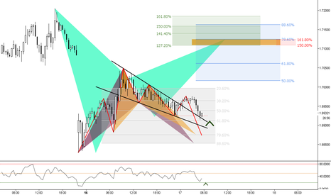 GBPNZD: (30m) How much is a 30-minute chart worth?