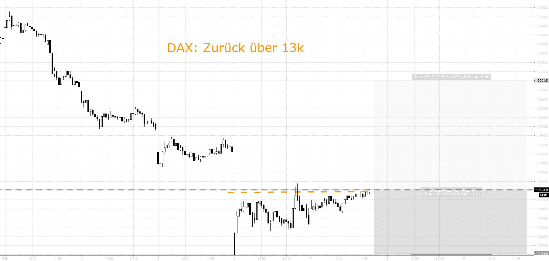 DAX: Zurück über 13.000 Punkte
