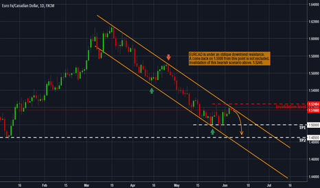 EURCAD: EURCAD - Forecast and technical setup for the next days