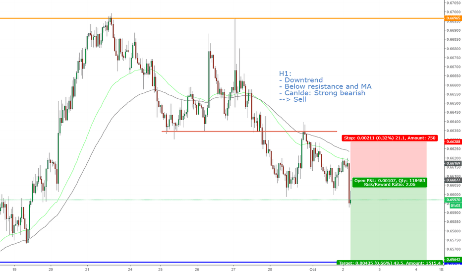 NZDUSD: NZDUSD, Sell continuous trend on H1