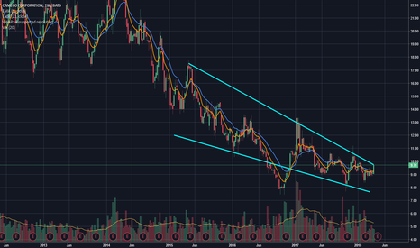 Ccj Stock Price And Chart Tradingview