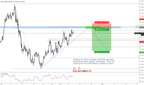 NZDUSD: NZDUSD short idea from confluence zone