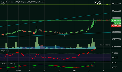 XVGUSD: The Verge Trade is ON!