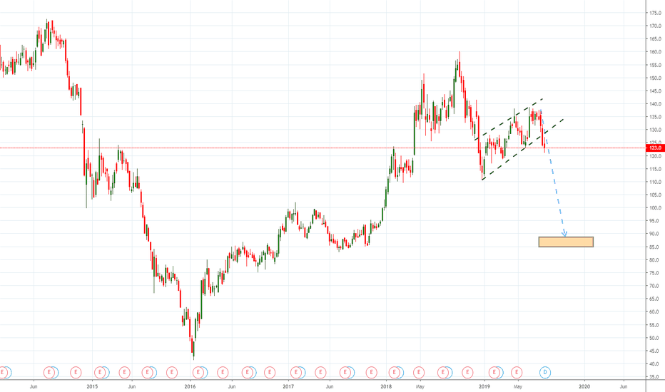 PTTEP Stock Price and Chart — SET:PTTEP — TradingView