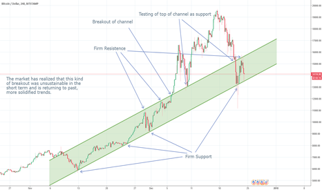 BTCUSD: Very Important Channel Identified!