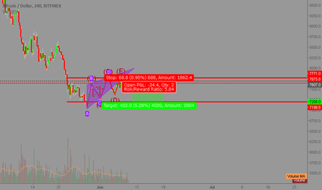 BTCUSD: btc time to short again