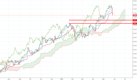 UKOIL: Brent Oil might do some correction