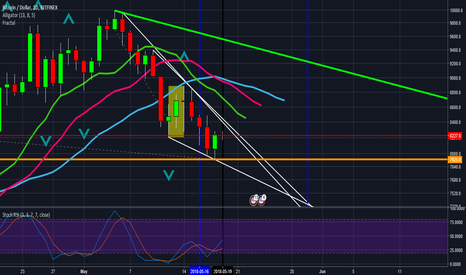 BTCUSD: #Bitcoin plus $8,631 wick today 19th May please