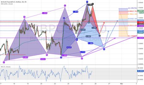 GBPUSD: 3 potential Pattern