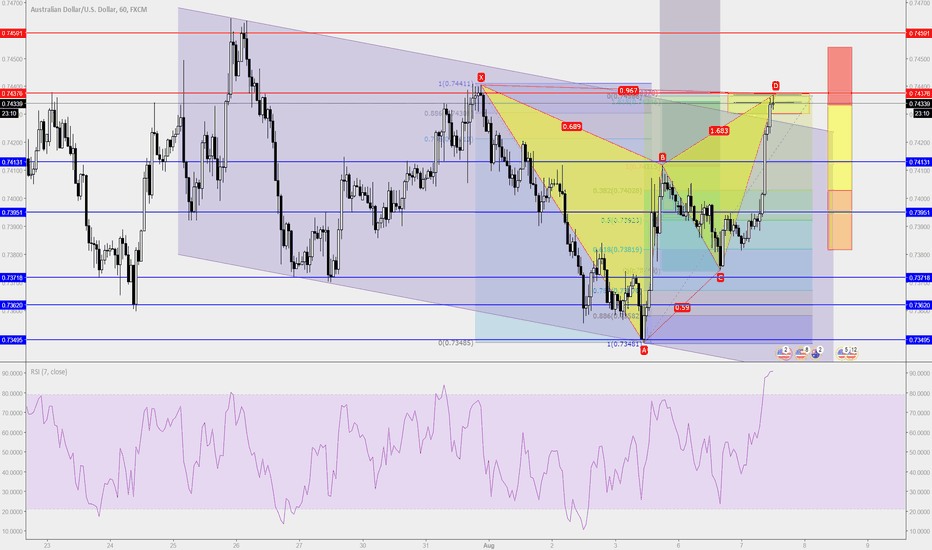 AUDUSD: SWMP Day 5: Homework on Deep Gartley