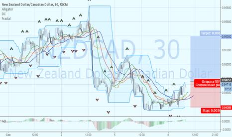 NZDCAD: Коррекция нефти как драйвер роста для NZDCAD