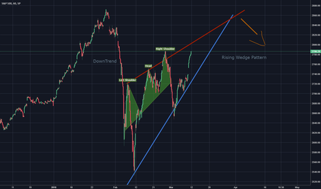 SPX: S&P500 Rising Wedge Forming