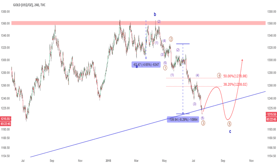 GOLD: UPDATE: It risk minimization here for Gold