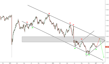 GBPCHF: GBPCHF - Bullish Short Term/Bearish Long Term - 1D