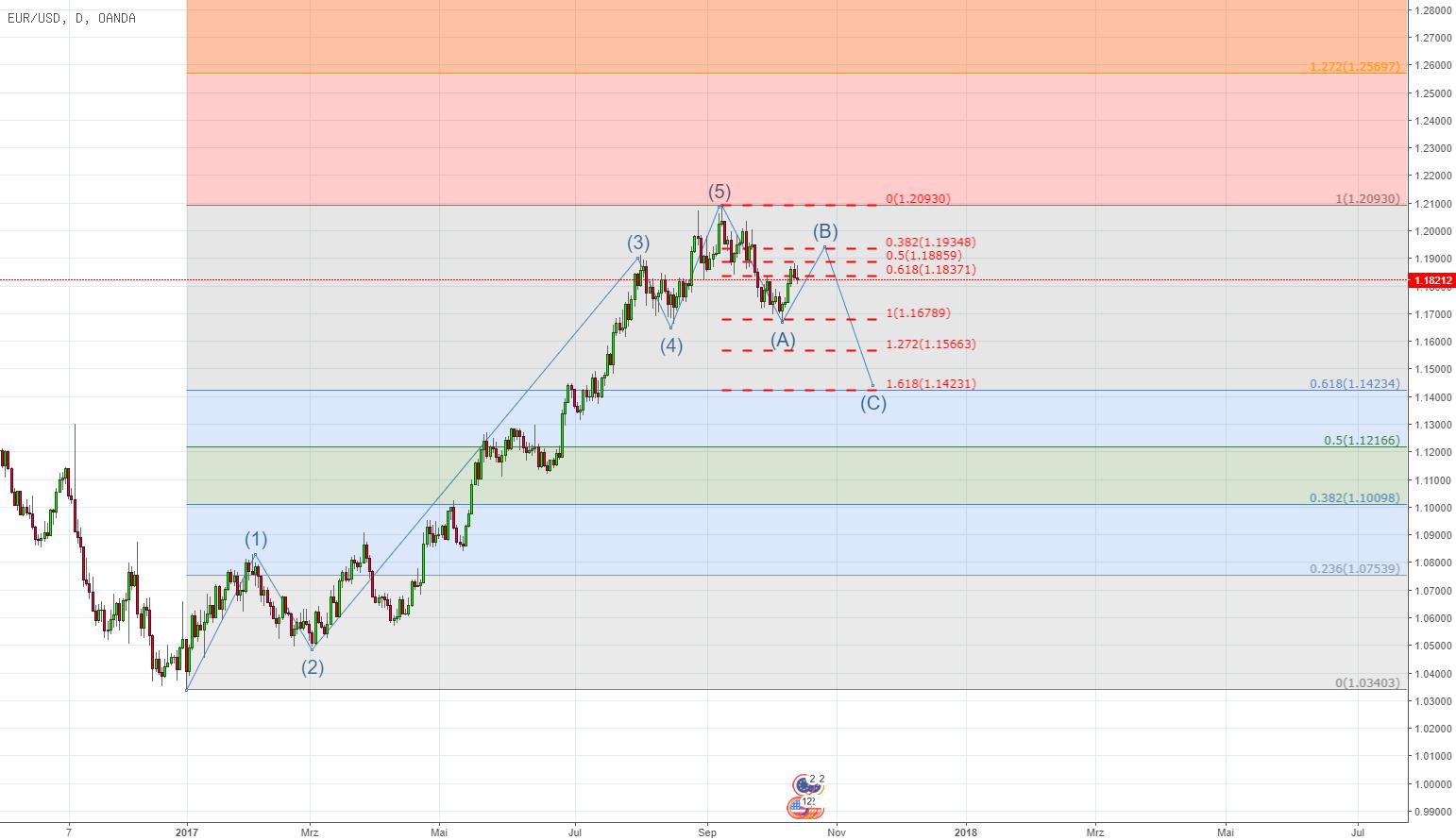 EUR/USD fehlt noch eine Welle C