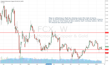 FCX: FCX Looks like a good buy set uo weekly.