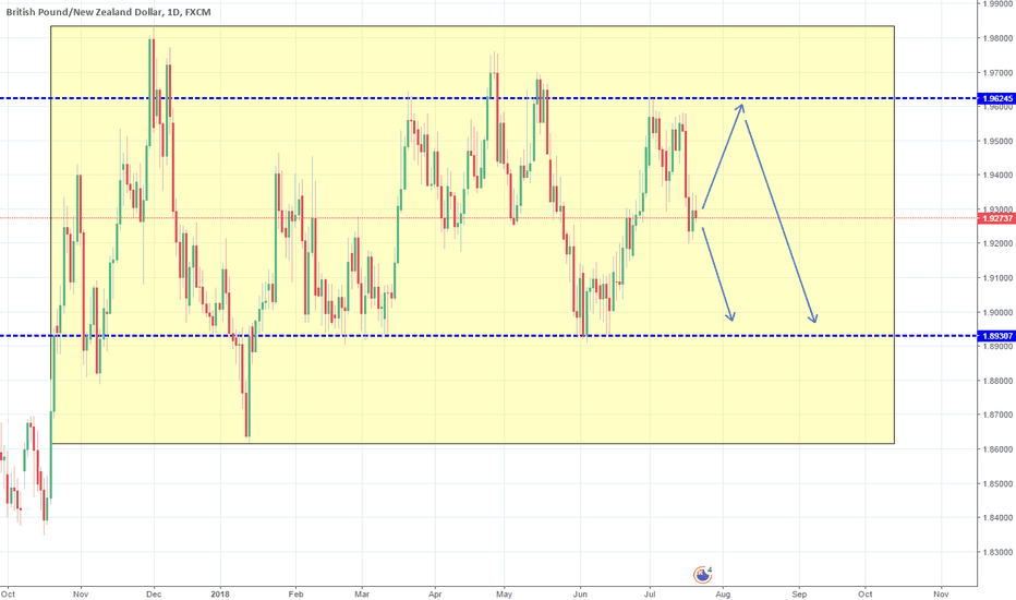 GBPNZD: Long term Rectangle on 1W. Sell on short term.