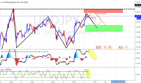 USDJPY: I am selling UJ .