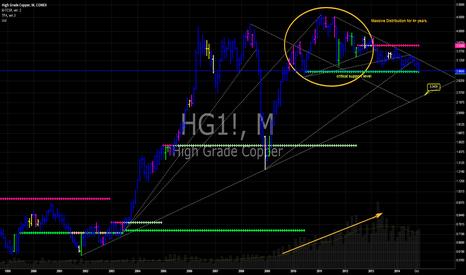 HG1!: HG Copper futures