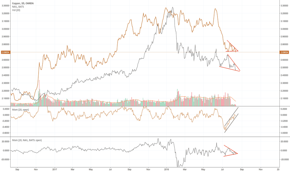 XCUUSD: Commodities and Construction Market - Deep Analysis