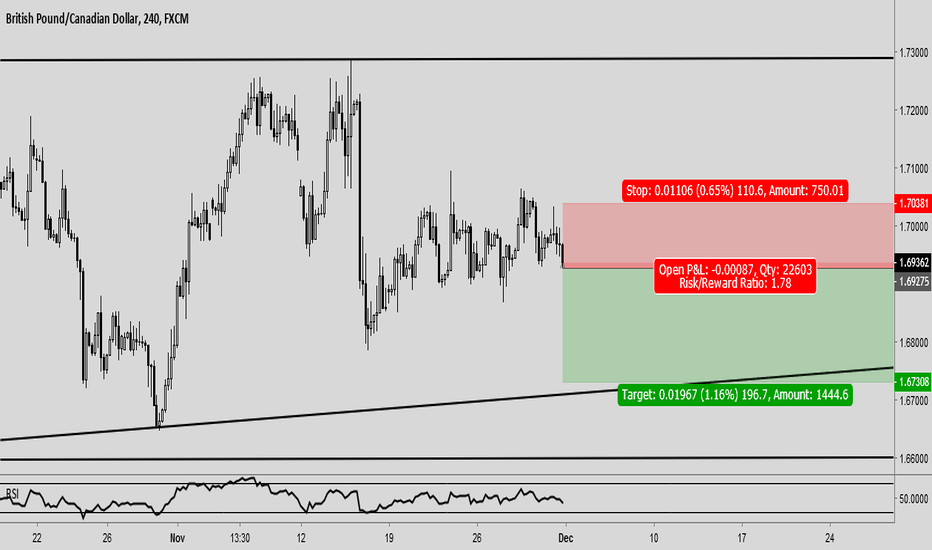 GBPCAD: gbp cad sell