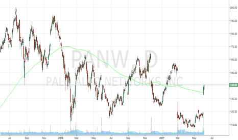 PANW: PANW Long