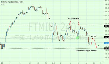 FTMIB: FTMIB doppio massimo e rottura supporto