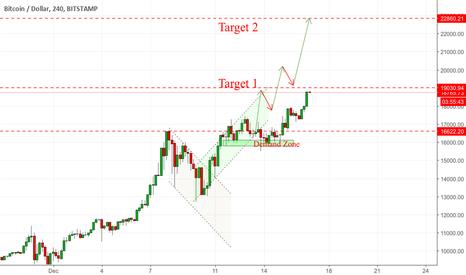 BTCUSD: Bitcoin Nearing Targets(Huge impulse ahead!!!)