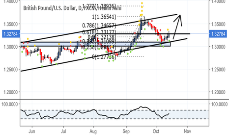 GBPUSD: Buy the dips