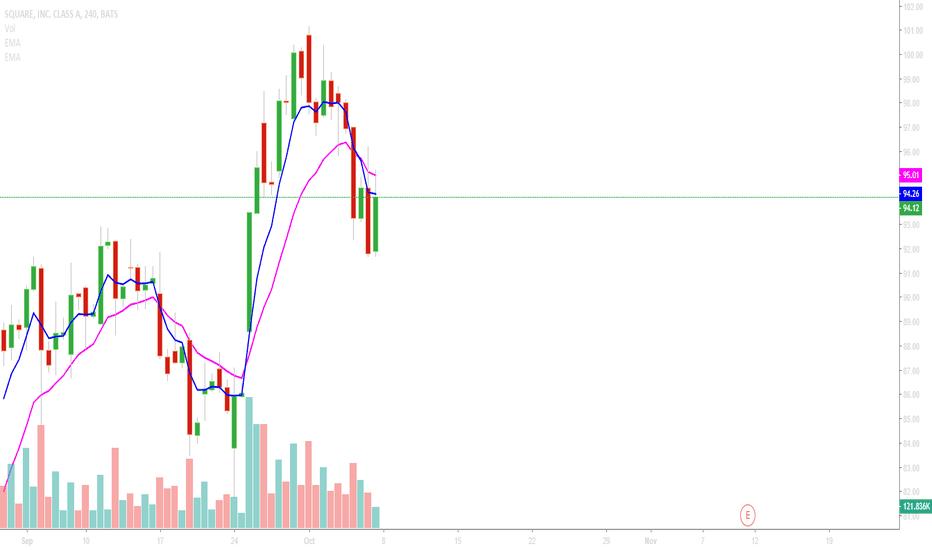SQ: buy & sell