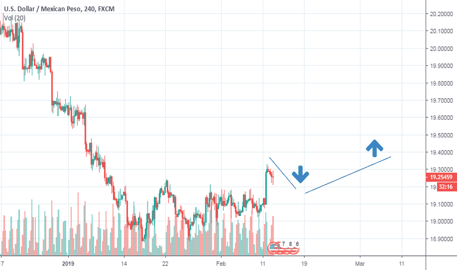 USDMXN: Long after small pullback