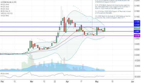 USRM: USRM Just broke the 30sma! Setting up for a pop?