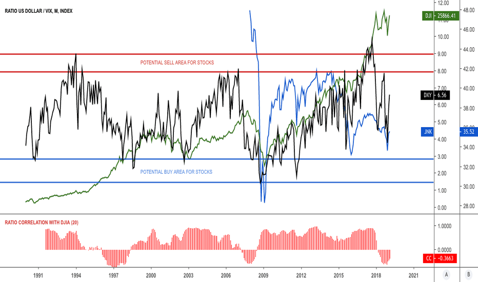 DXY/VIX: Ratio dollar $DXY with $VIX as liquidity indicator