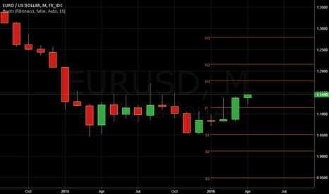 EURUSD: BEARISH MAY:STOCKS DECLINE WITH YEN STRENGHTH