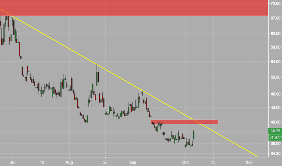 UVXY: $UVXY Making a Run to Downtrend Line