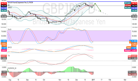 GBPJPY: GBPJPY--pull back and fall
