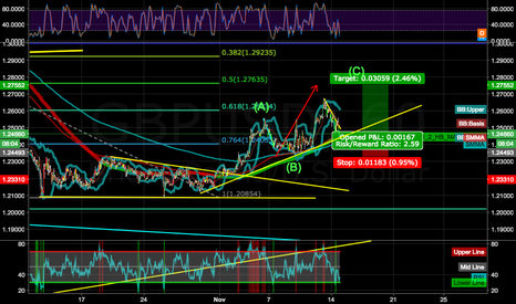 GBPUSD: ALREADY IN? YES FOR SURE  GU GBPUSD LONG BIGGER WAVE CORRECTION