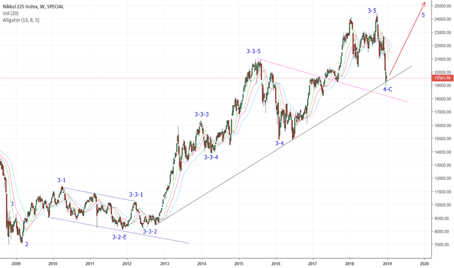 NKY: Nikkei 225 wave-5