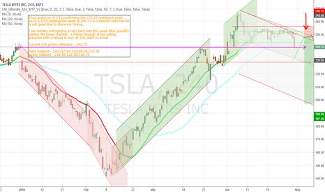 "TSLA: The Non-Profit Car Company - saying ""we will turn a profit""."