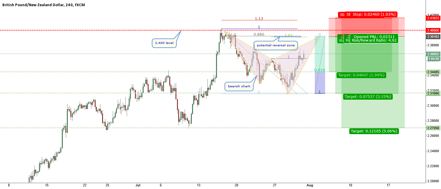 GBPNZD-bearish shark near 2.400
