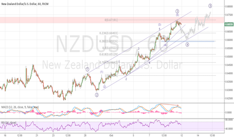 NZDUSD: NSDUSD EW COUNT - tracking nicely with indicies