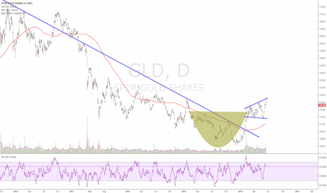 GLD: Short term weakness, long term bullish