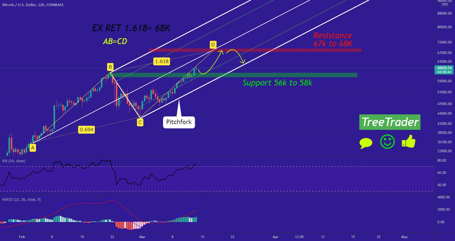 btc usd coinbase tradingvisualizza