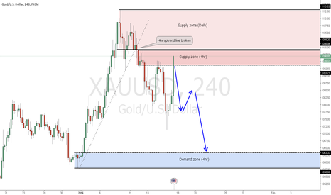 XAUUSD: XAUUSD at market sell into supply zone