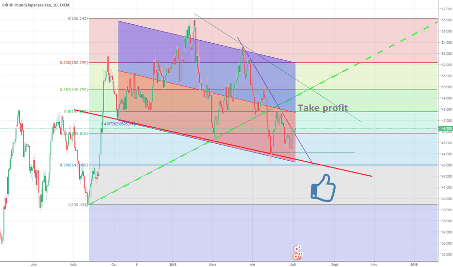 GBPJPY: Analyse de options-millions.com espace VIP