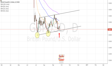 GBPUSD: Good time to buy GBPUSD